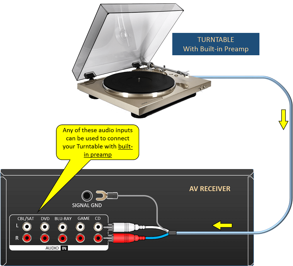 a turntable with a built-in pre-amp